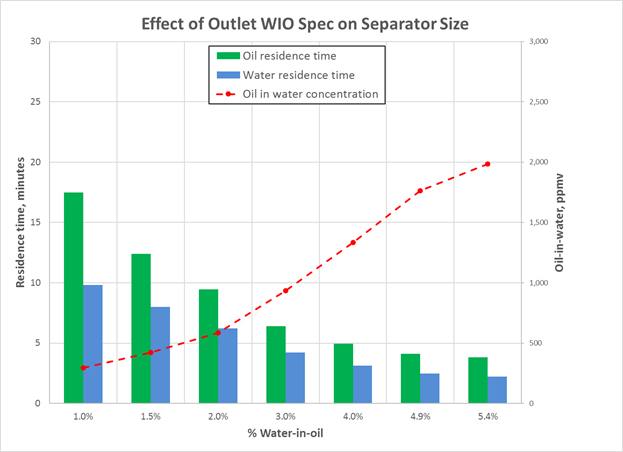 Quantifying Oil/Water Separation Performance in Three-Phase
