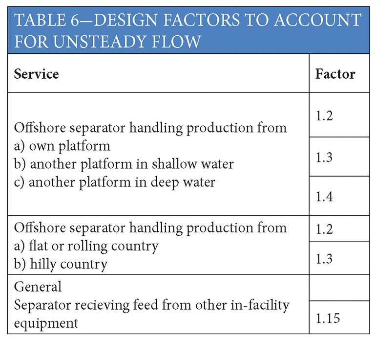 Ogf article gas liquids separators quantifying separation for Table 6 4 minimum exhaust rates