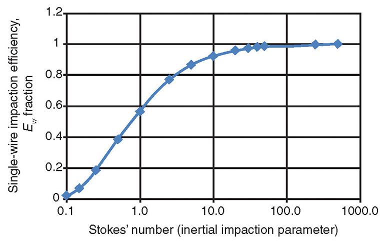 Gas/Liquids Separators—Quantifying Separation Performance—Part 2