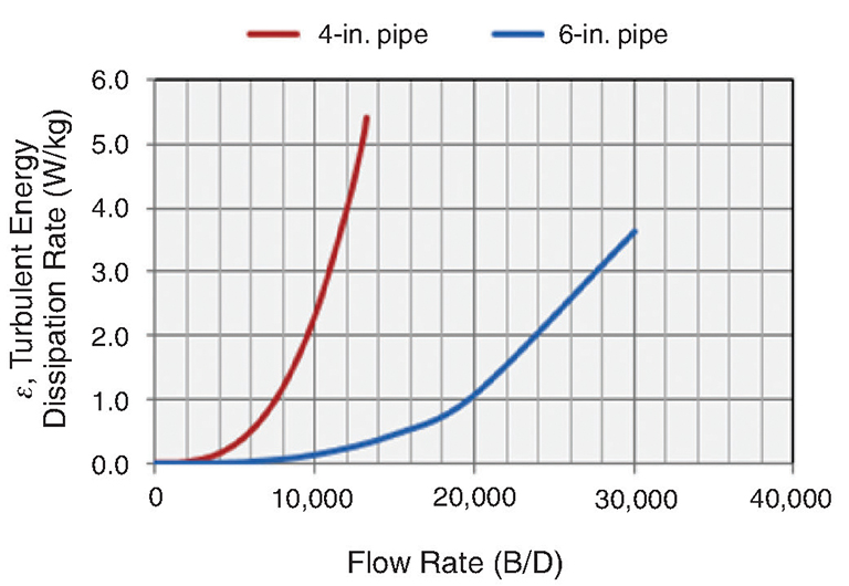Savvy Separator Series: The Effect of Shear on Produced