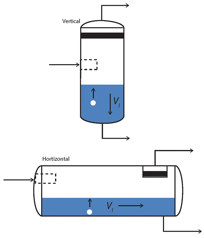 ammonia gravity separators Can you drain the ammonia by gravity or is that possible if oil from the separator gets lost out in the chiller, will it come back with run time or does if have to be drained i have lots.