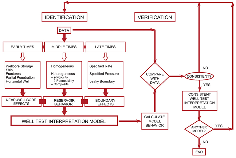 Well Test ysis in Practice Oil Well Schematic Flow Diagram on